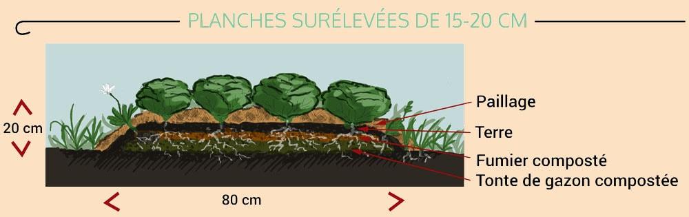 planche surélevé de permaculture