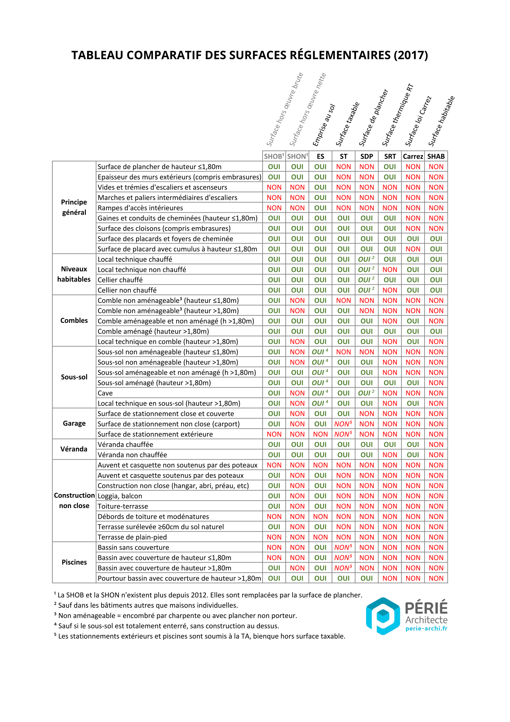 tableau comparatif des surfaces règlementaires emprise au sol