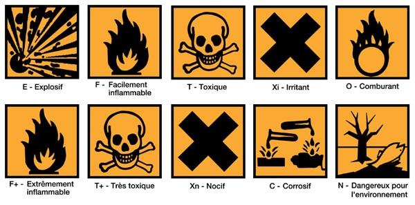 Symboles Produits Chimiques